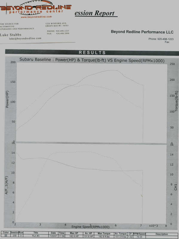 WrX_dyno1 sixstarcars' 818s build thread [archive] factory five forums  at reclaimingppi.co