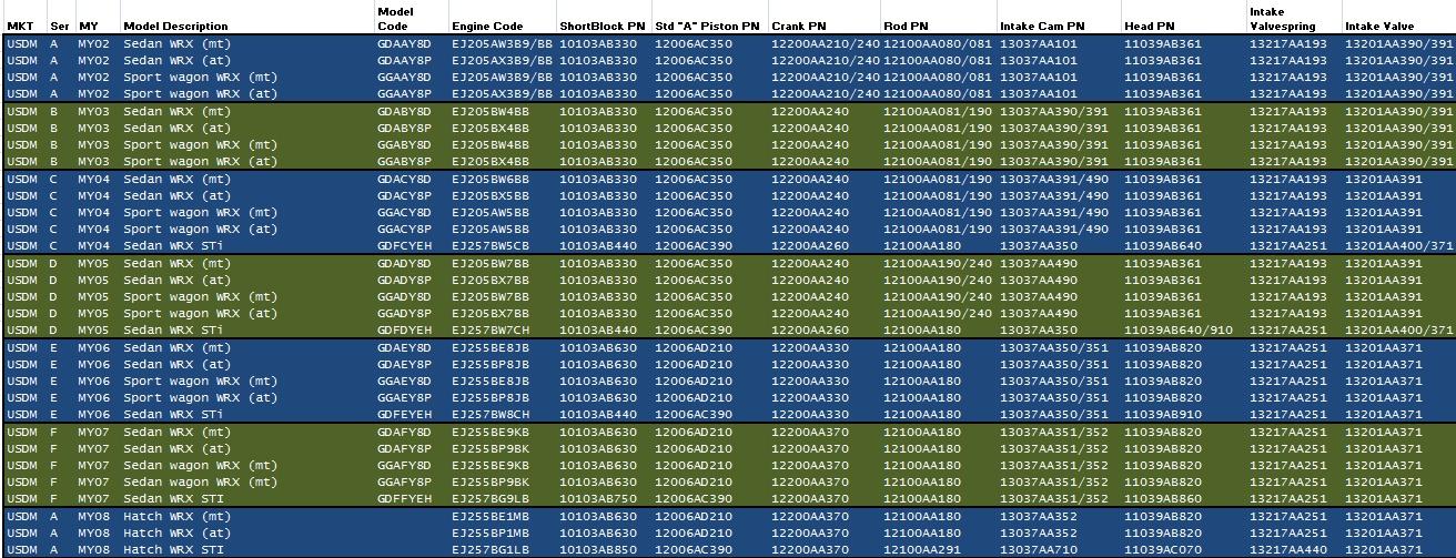 EJ257 vs EJ255 Cam differences - NASIOC