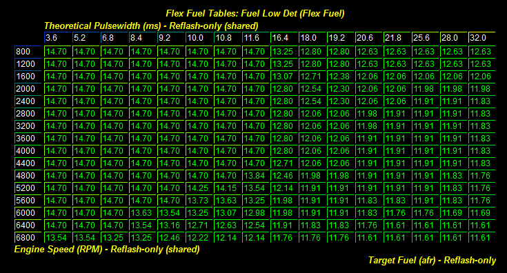 And Here Is The Fuel Map I Used On My E85 Tune