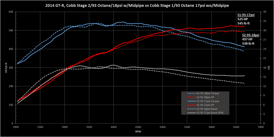 2014 Dyno Tuning (with Midpipe) [Lots of Data] - Engine - GT