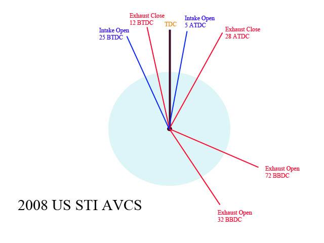 A look at the 2008 STI AVCS Exhaust Retard   - NASIOC